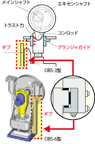High precision guide mechanism to absorb left-right deflection